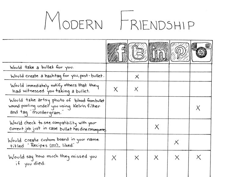 Modernfriendship