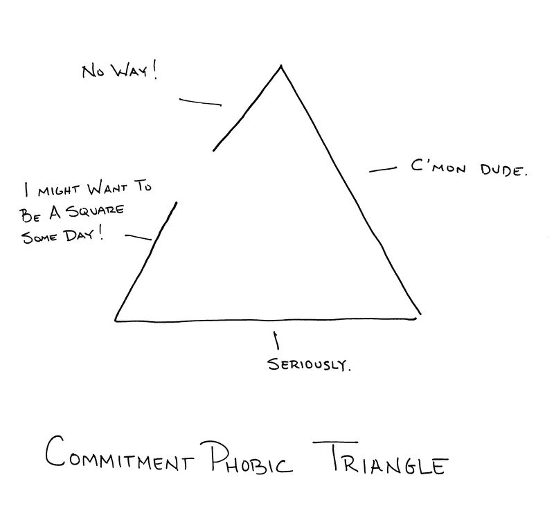 Commitmenttriangle